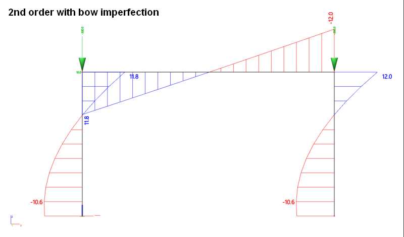 Bow Imperfections Theoretical Background